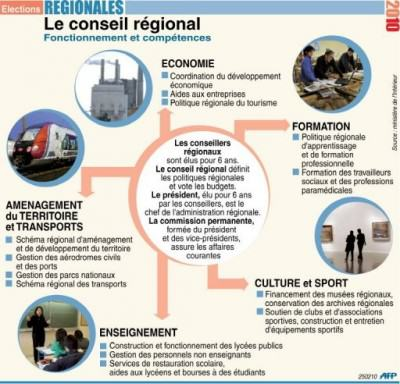 Compétences régionales avant la réforme